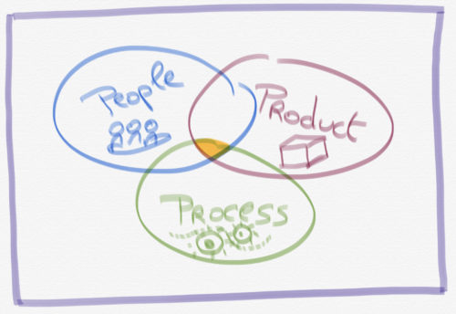 Coaching focuses on three areas: people, process and product